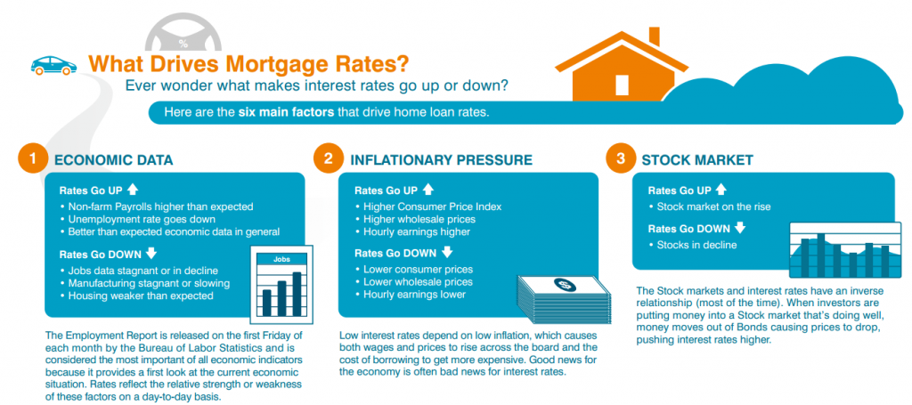 What a Mortgage Expert Predicts for Interest Rates